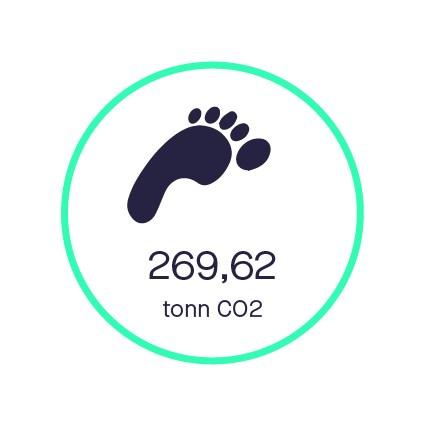 Sbankens CO2 fotavtrykk