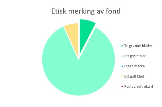 Illustrasjon. Kakediagram som viser fordeling av etisk merking på våre mest solgte fond.