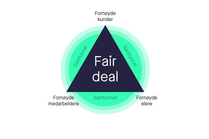 Illustrasjon av Fair deal